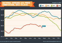 2012-2015_Avg-Gas-Prices-8-31-15