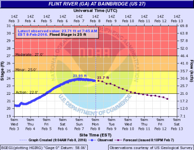 flood graph